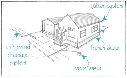 Yard drainage in landscape design for Landscape drainage design