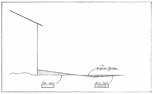 Grading Diagram for Proper Drainage